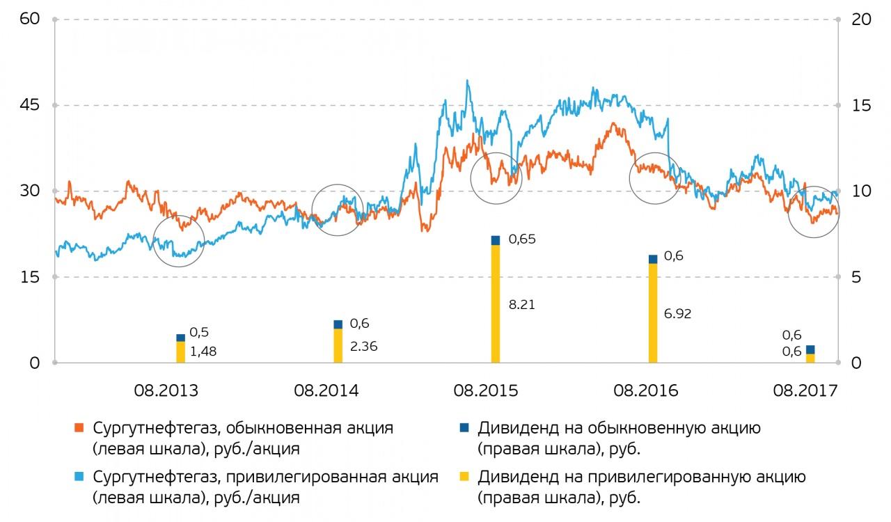 Акции нефтяных компаний россии динамика forex-индикатор сила тренда