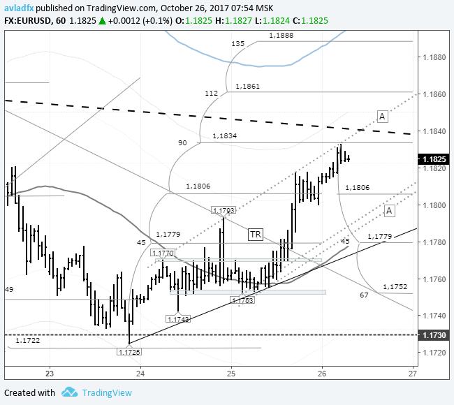 Кросс курс Английского Фунта к Евро (EUR/GBP) на