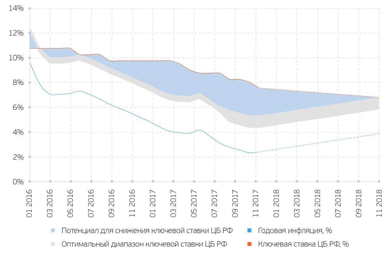 Прогноз снижения ключевой ставки в 2018