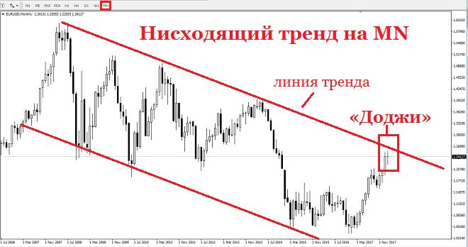 Обзор рынка forex 29 августа-02 сентября 2011 никель цена на бирже