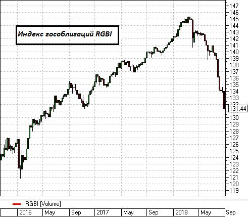 биржа облигаций федерального займа