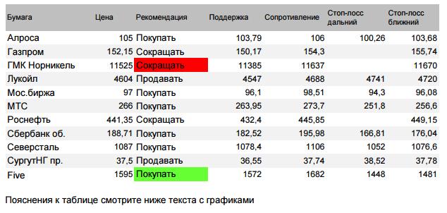 Акции сбербанка рекомендации и прогнозы [PUNIQRANDLINE-(au-dating-names.txt) 53