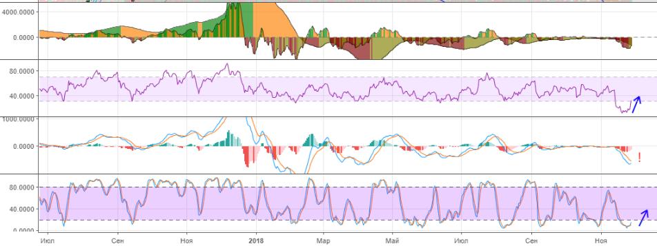 Технический анализ курса биткойна BTC/USD 28.11.2018