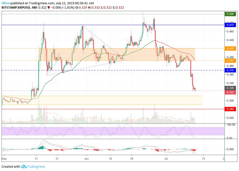 Анализ цен BTC, ETH, XRP (12.07.19)