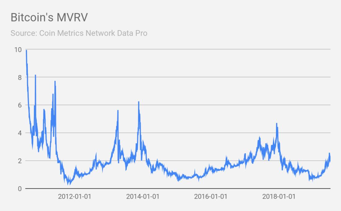 Коэффициент RVTC
