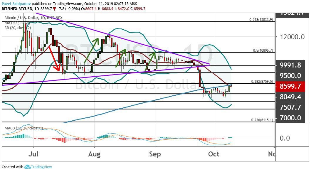 Анализ цен BTC, ETH, BCH, LTC, XRP, BNB (11.10.19)