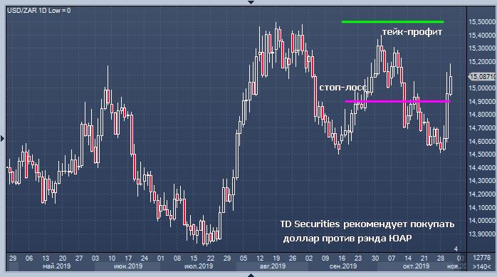 TD Securities советует покупать доллар против рэнда