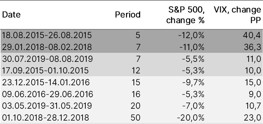 Time to buy US volatility (US VIX)