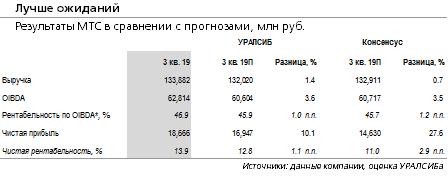Финансовые результаты МТС за 3 кв. 2019 г. по МСФО: лучше ожиданий, прогноз на 2019 г. снова повышен
