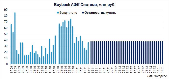 Акции АФК Система с начала сентября выросли на 40%. Помогает buyback?