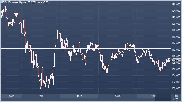 Аналитики дали самый точный годовой прогноз по иене в истории