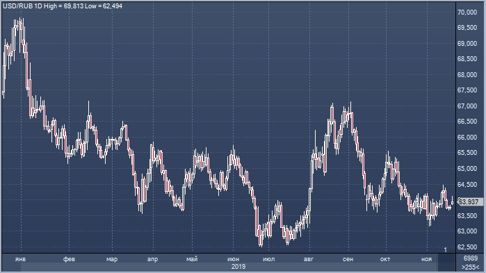 TD Securities: рубль в сегменте EM выглядит на 2020 год наиболее предсказуемым и надежным
