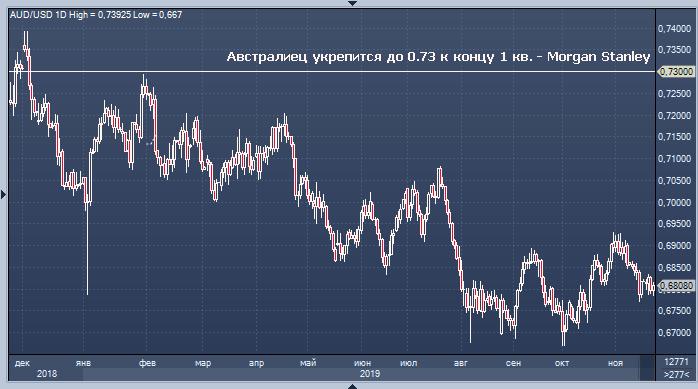Morgan Stanley ждет усиления австралийского доллара вследствие ужесточения риторики РБА