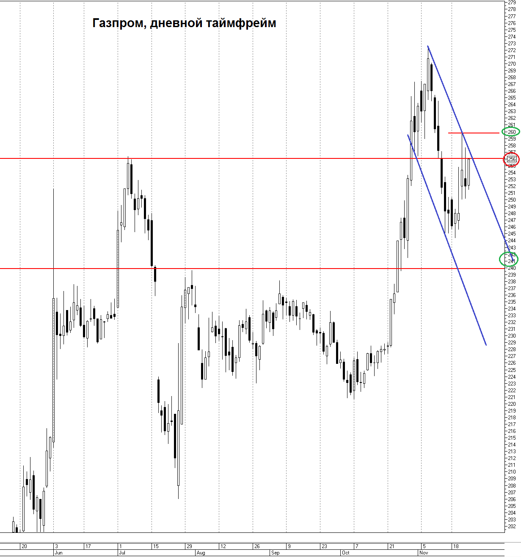 Газпром. Удобный момент для открытия коротких позиций
