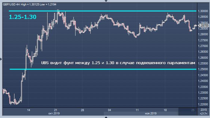UBS видит фунт между 1.25 и 1.30 в случае подвешенного парламента