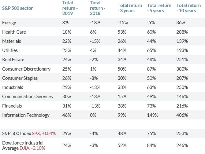 Лучше акции энергетического сектора на Wall Street в 2020