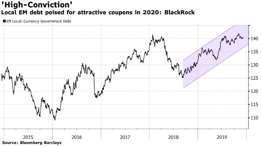 BlackRock советует делать ставку на активы EM в 2020 году