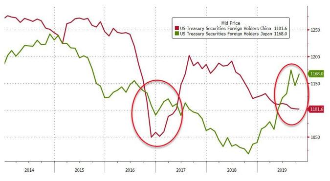 Дедолларизация продолжается?