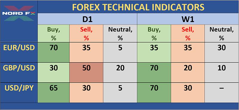 Форекс-прогноз и прогноз криптовалют на 23 – 31 декабря 2019г.