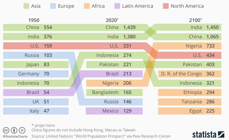 Самые населенные страны мира к 2100 году