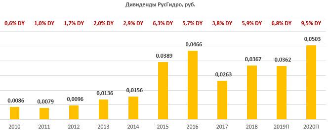 """""""РусГидро"""" - выгодный курс для долгосрочных вложений"""
