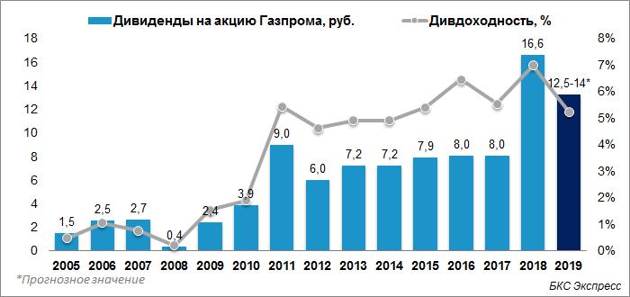 Новая дивидендная политика Газпрома одобрена. Считаем дивиденды