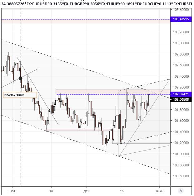 Евро укрепляется на тонком рынке