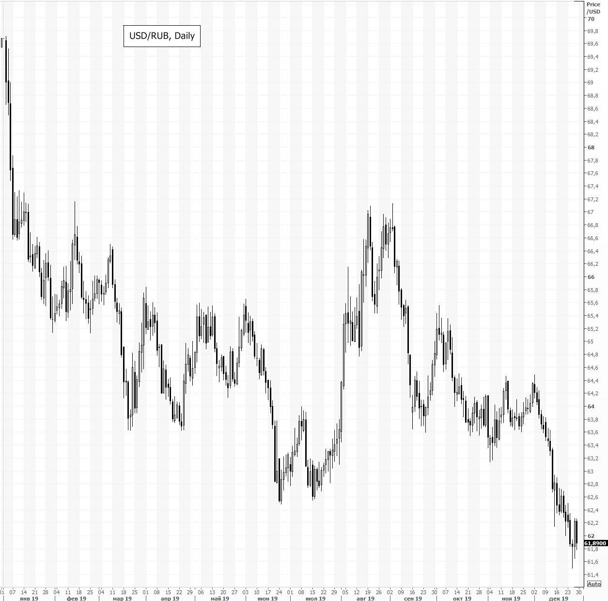 Валютный рынок. Итоги года и прогноз на 2020