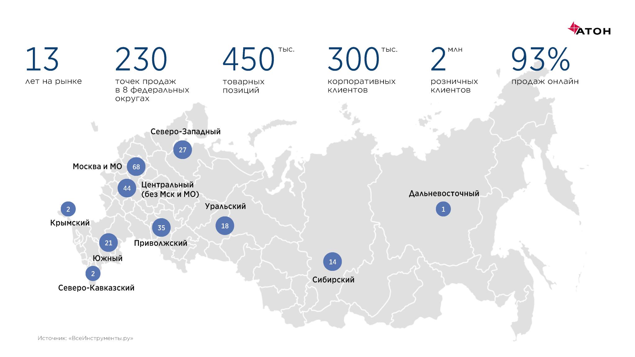 Инвестиции воблигации «ВсеИнструменты.ру»