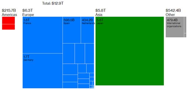 Объем долгов в мире с отрицательными ставками снижается - хороший знак