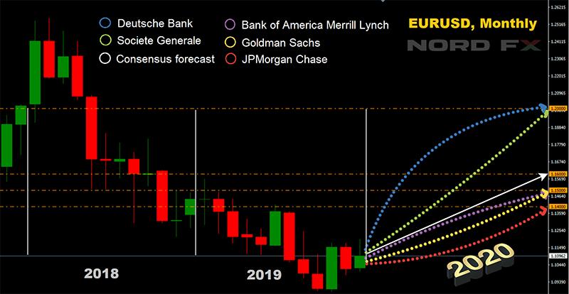 Прогноз: доллар, евро и другие валюты в 2020г.