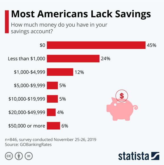 У большинства американцев практически нет сбережений