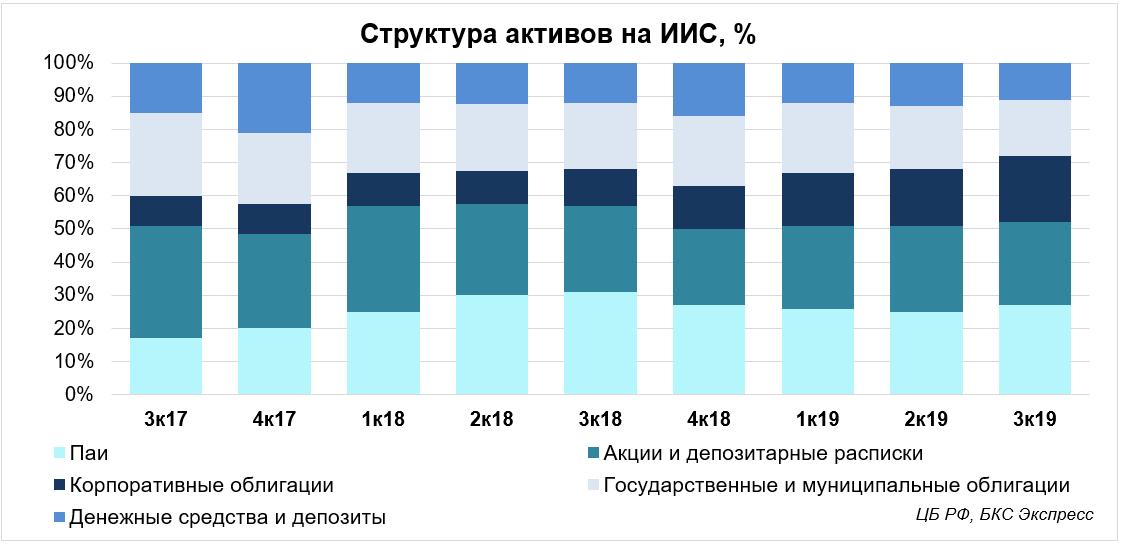 Влияние ИИС на российский фондовый рынок