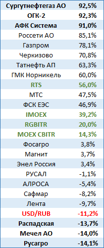 Лидеры и аутсайдеры российского рынка 2019