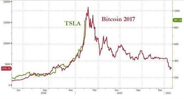Акции Tesla рухнули на 17% - будет ли повторение истории с биткойном?