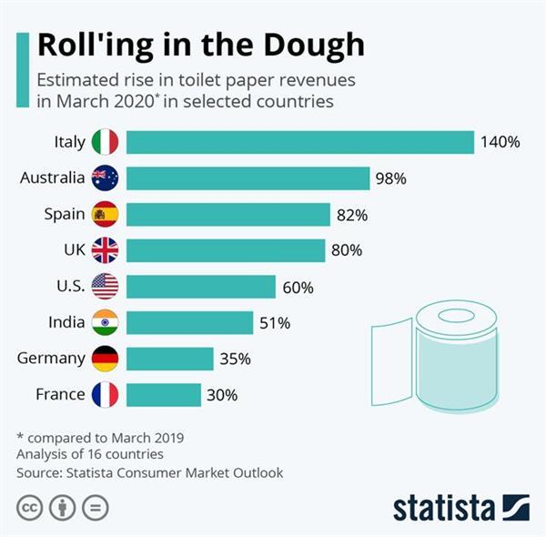 """Производители туалетной бумаги купаются в деньгах на фоне """"коронакризиса"""""""