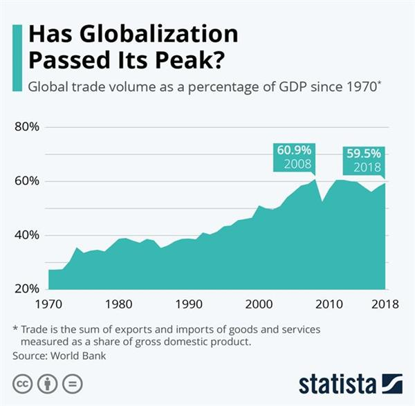 Пик глобализации пройден?