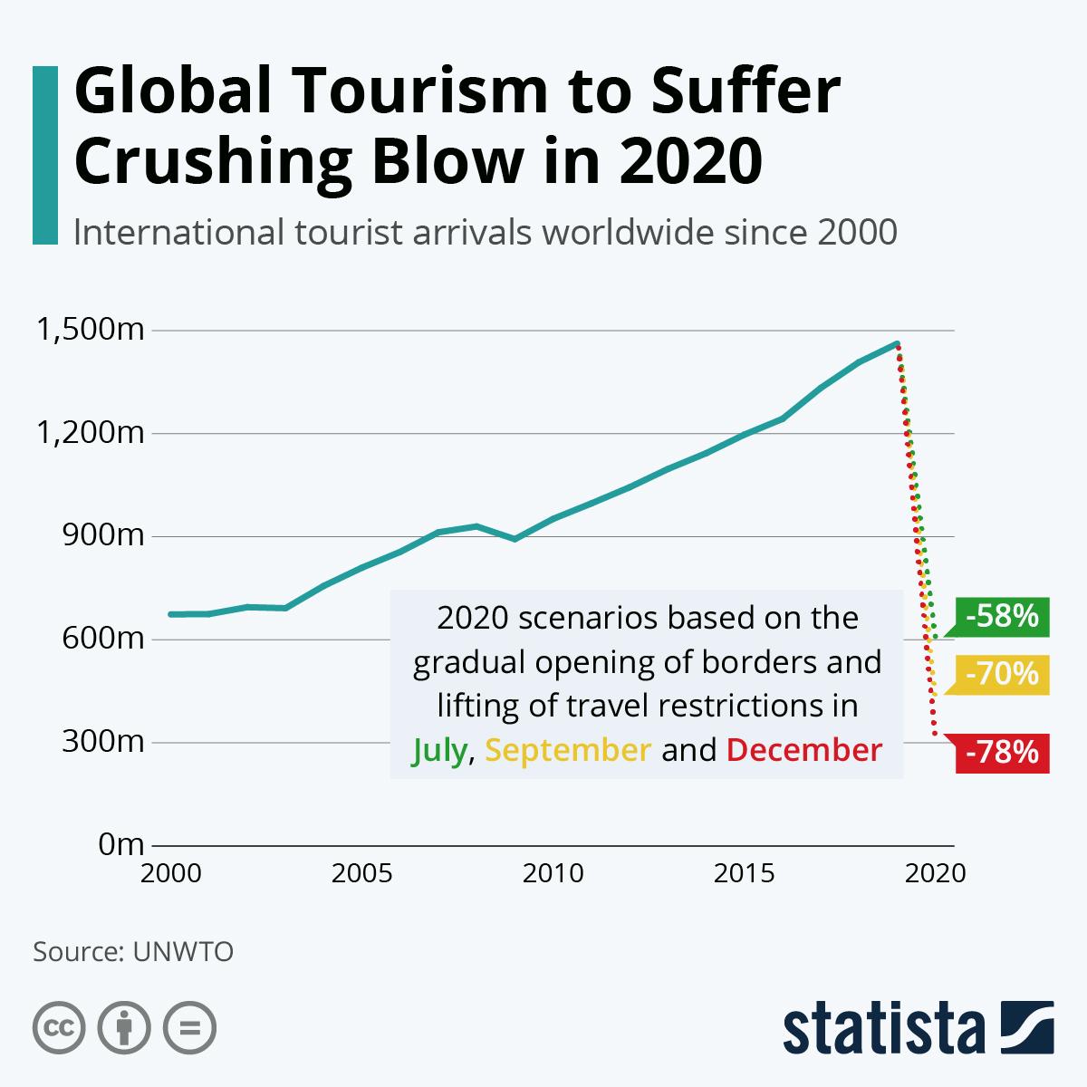 Пандемия Covid-19 нанесла сокрушительный удар по мировому туризму
