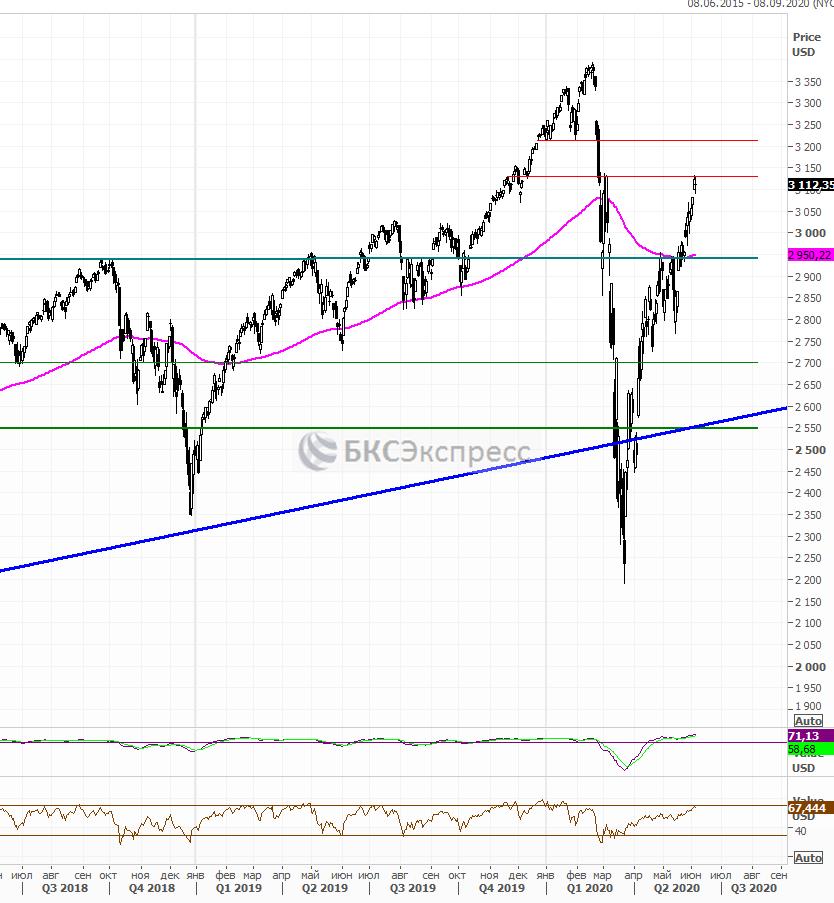 Рынок США. Вот так сюрприз!