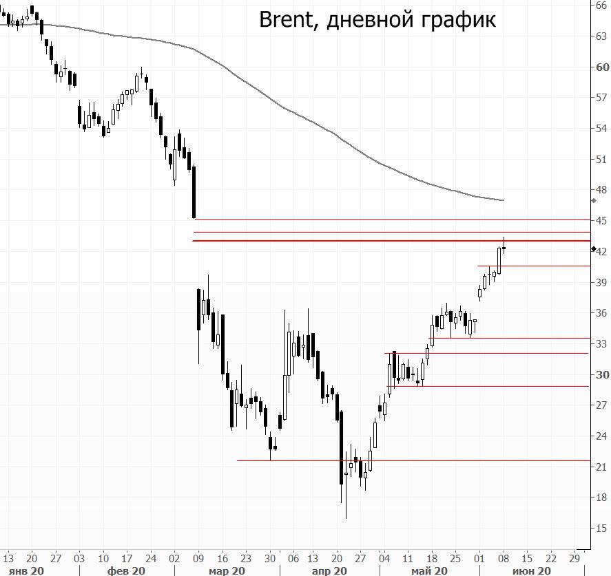 Рынок нефти. Brent торгуется выше $43