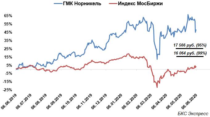 Глубина падения акций ГМК Норникель ограничена