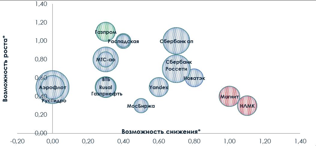 Биржевой тренер: еженедельный обзор по рынку акций и облигаций