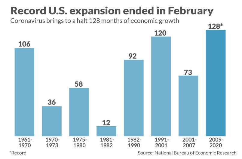 В США официально признали рецессию