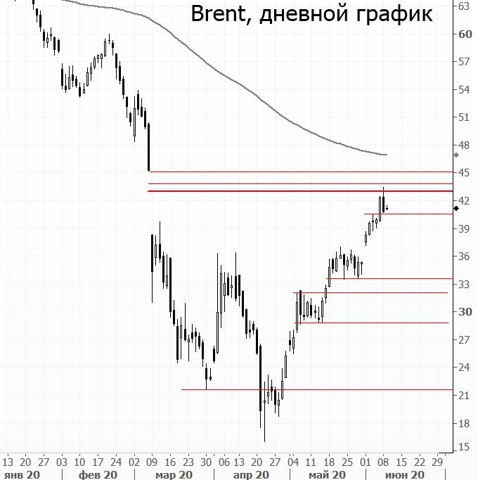 Рынок нефти. Котировки развернулись к снижению