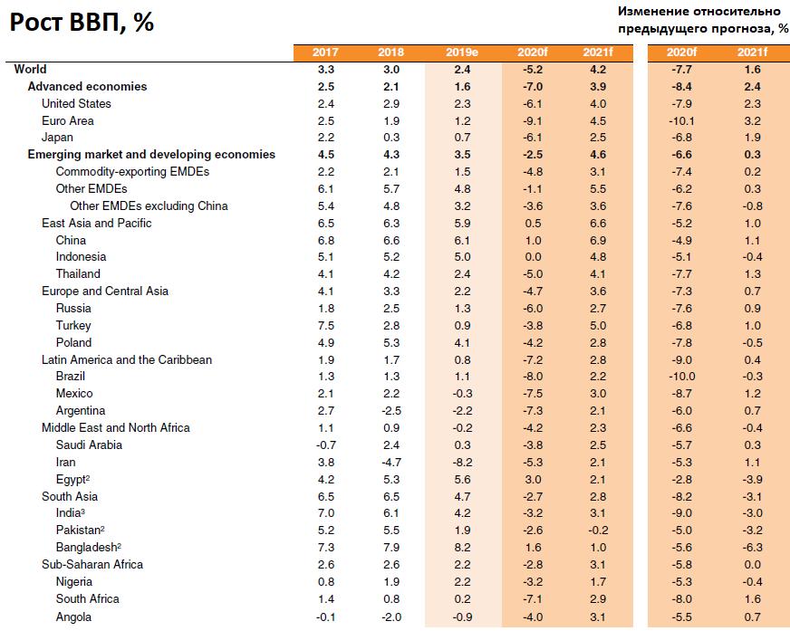 Всемирный банк ожидает самый сильный спад в экономике со времен Второй мировой войны