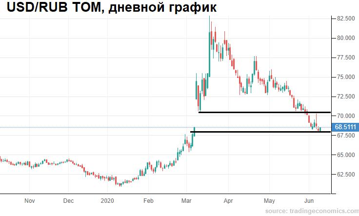 Потенциал укрепления рубля ограничен