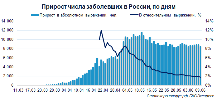 Коронавирус в России. 8 595 заболевших за последние сутки