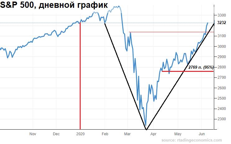 Ниже какого уровня не должен упасть индекс S&P 500