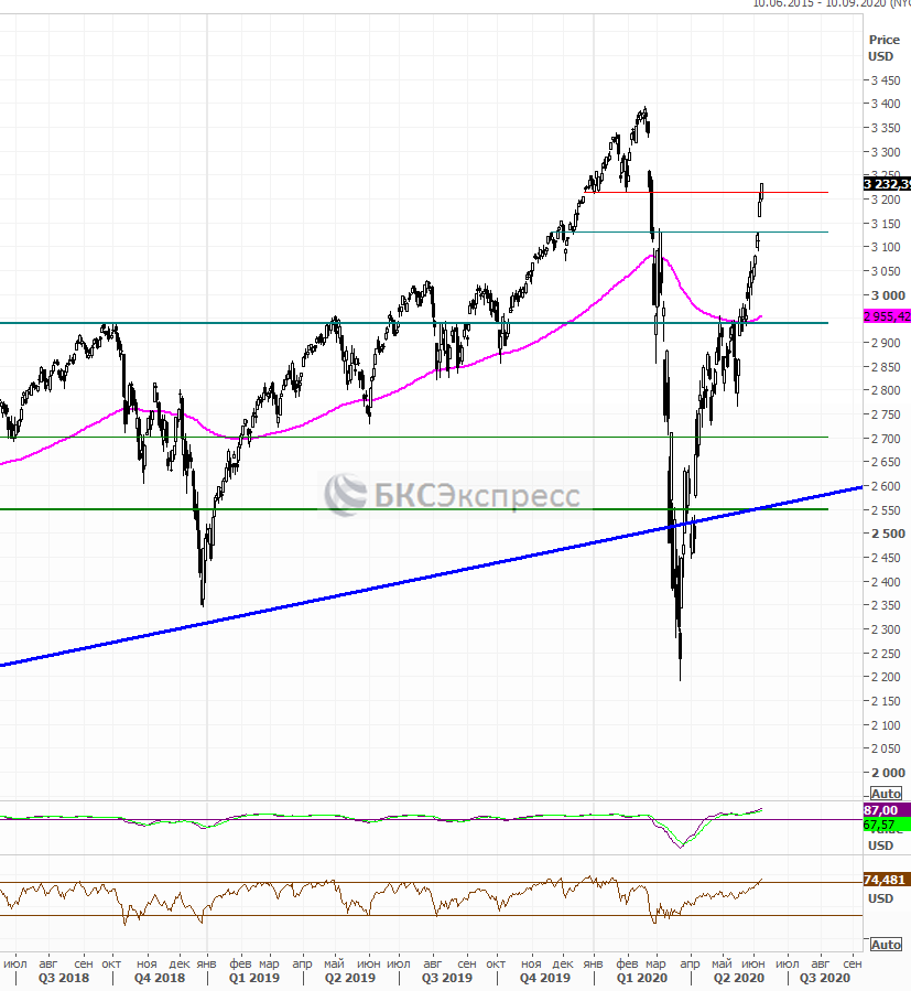 Рынок США. ФРС активизировалась уже во вторник