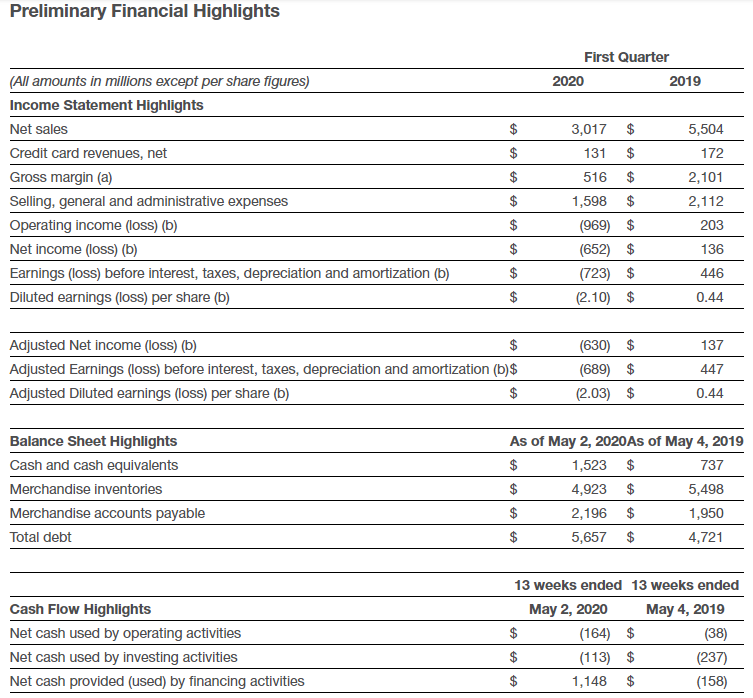 Акции Macy's дорожают на 10% после привлечения новых займов на $4,5 млрд